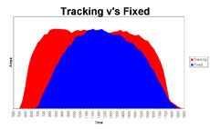 A diagram showing comparison between tracking, marked in red v/s fixed, marked in blue